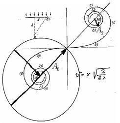 Задача на дифракцию Френеля