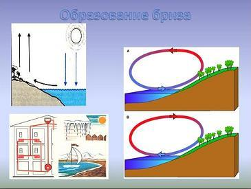 Презентация - Виды теплопередачи - Конвекция