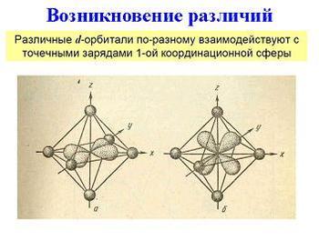 Презентация - Теория Кристаллического Поля - ТКП