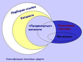 Презентация - Поисковые системы Интернет