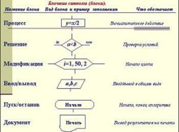 Презентация - Алгоритм