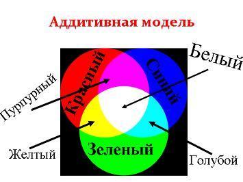Презентация - Цвета в компьютерной графике