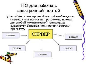 Презентация - Электронная почта - Коммуникационные технологии