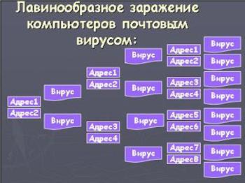 Презентация - Компьютерные вирусы - методы распространения, профилактика заражения
