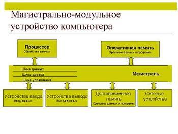 Презентация - Магистрально-модульный принцип построения компьютера