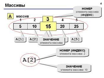 Презентация - Программирование на языке Паскаль