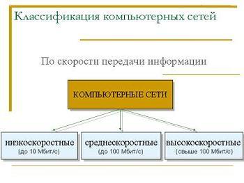 Презентация - Компьютерные сети - Компьютерные телекоммуникации