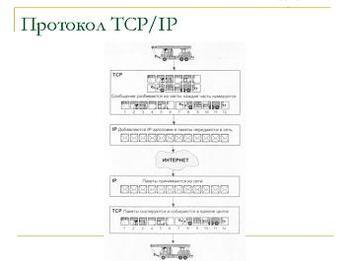 Презентация - Интернет - Коммуникационные технологии