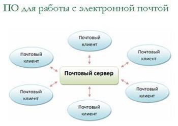 Презентация Электронная почта в сети Интернет