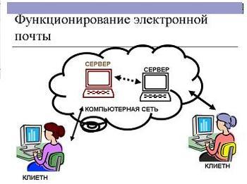 Презентация по информатике, Электронная почта