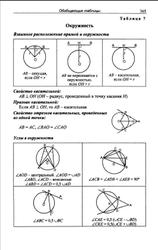 Геометрия, 8 класс, Поурочные планы