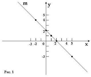 Линейное уравнение первой степени с двумя переменными